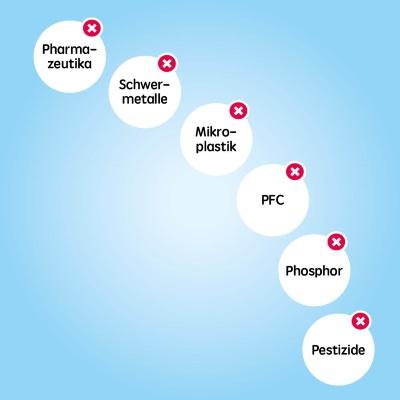 Unabhängig von der Verschmutzungsart und den Konzentrationen reinigt Wasser 3.0 unser Wasser mittels Hybridkieselgelen.