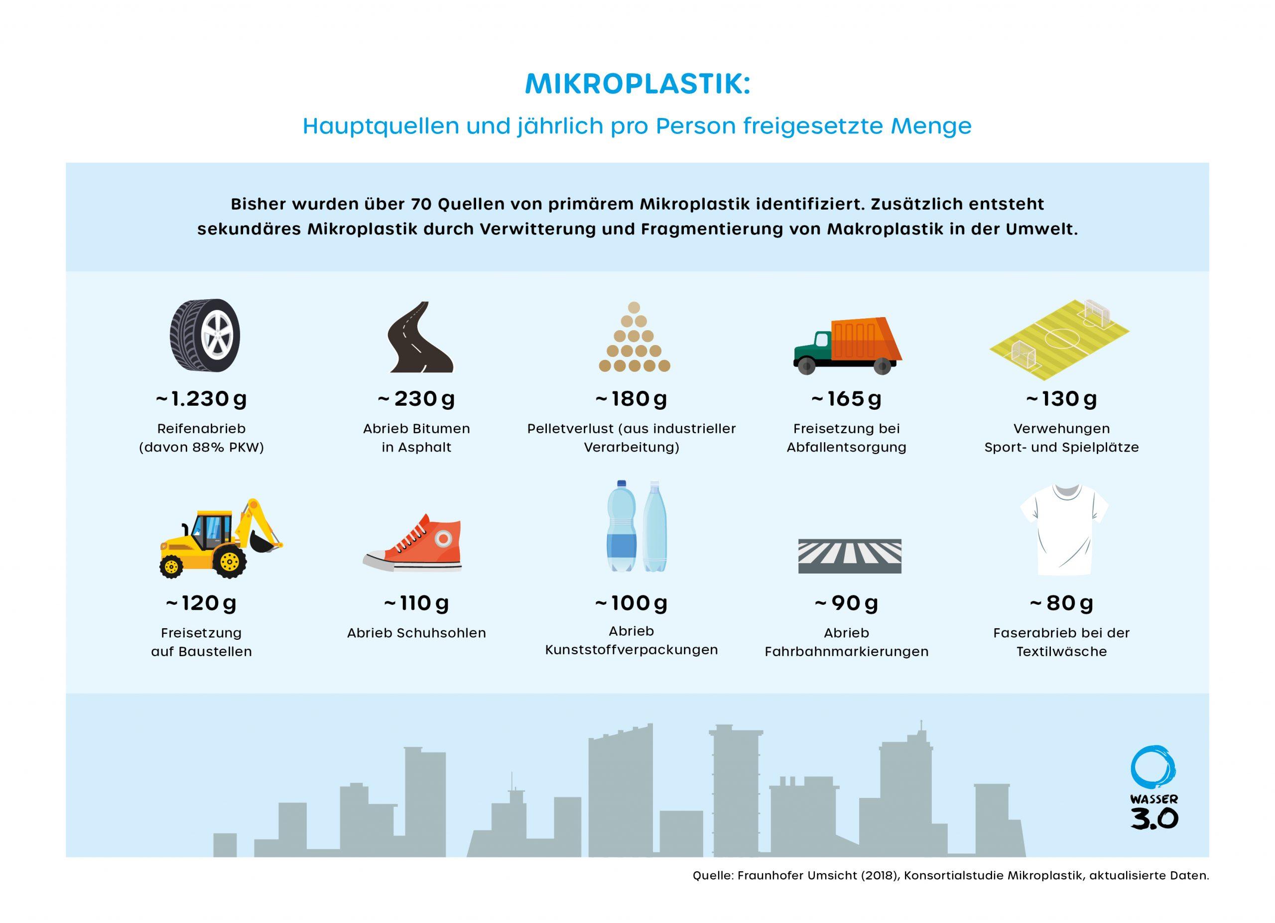 Mikroplastik: Hauptquellen und pro Person freigesetzte Mengen