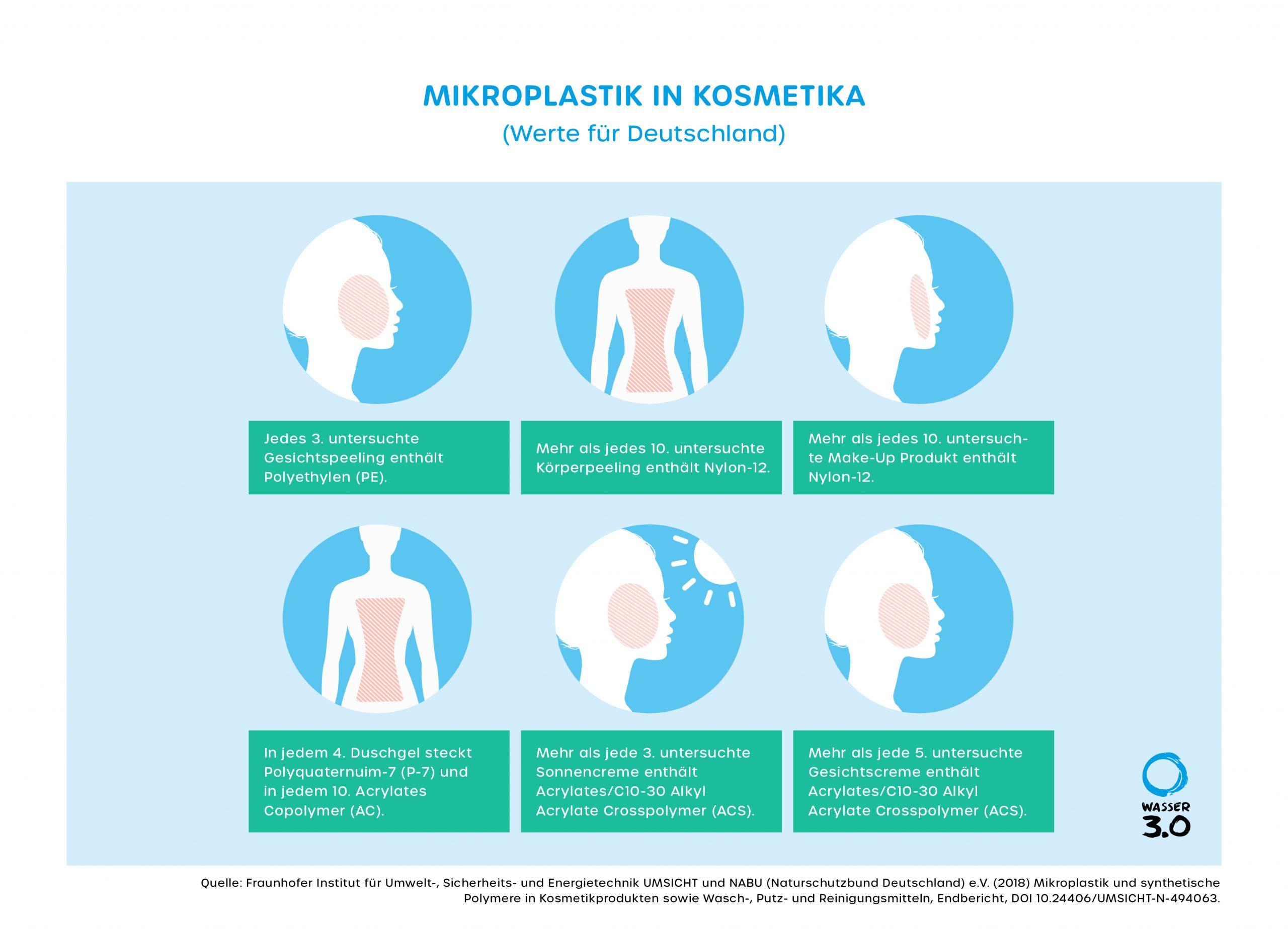 Mikroplastik in Kosmetika (Werte für Deutschland)