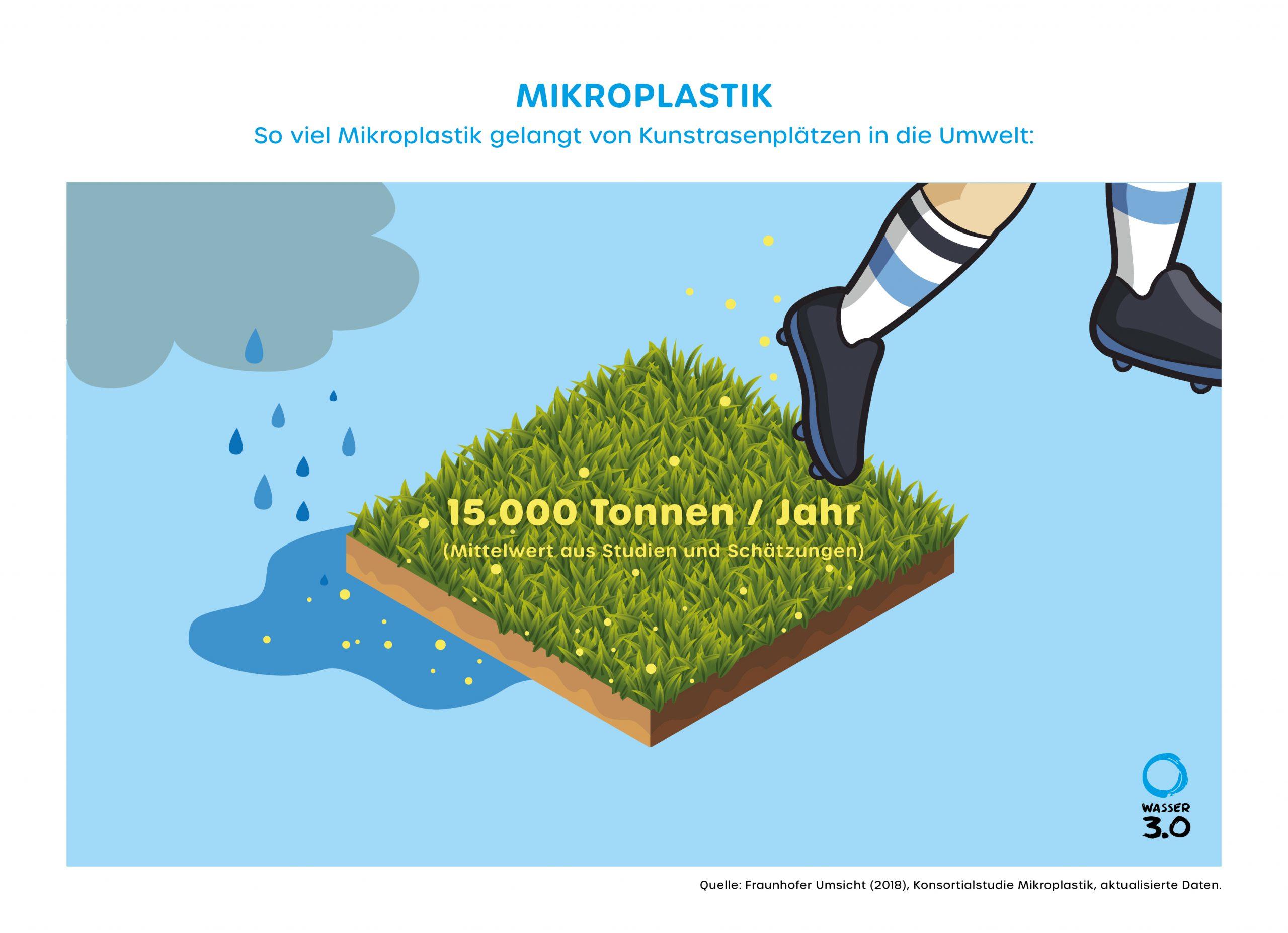 Mikroplastikeintrag in die Umwelt von Kunstrasenplätzen ist nicht zu unterschätzen.