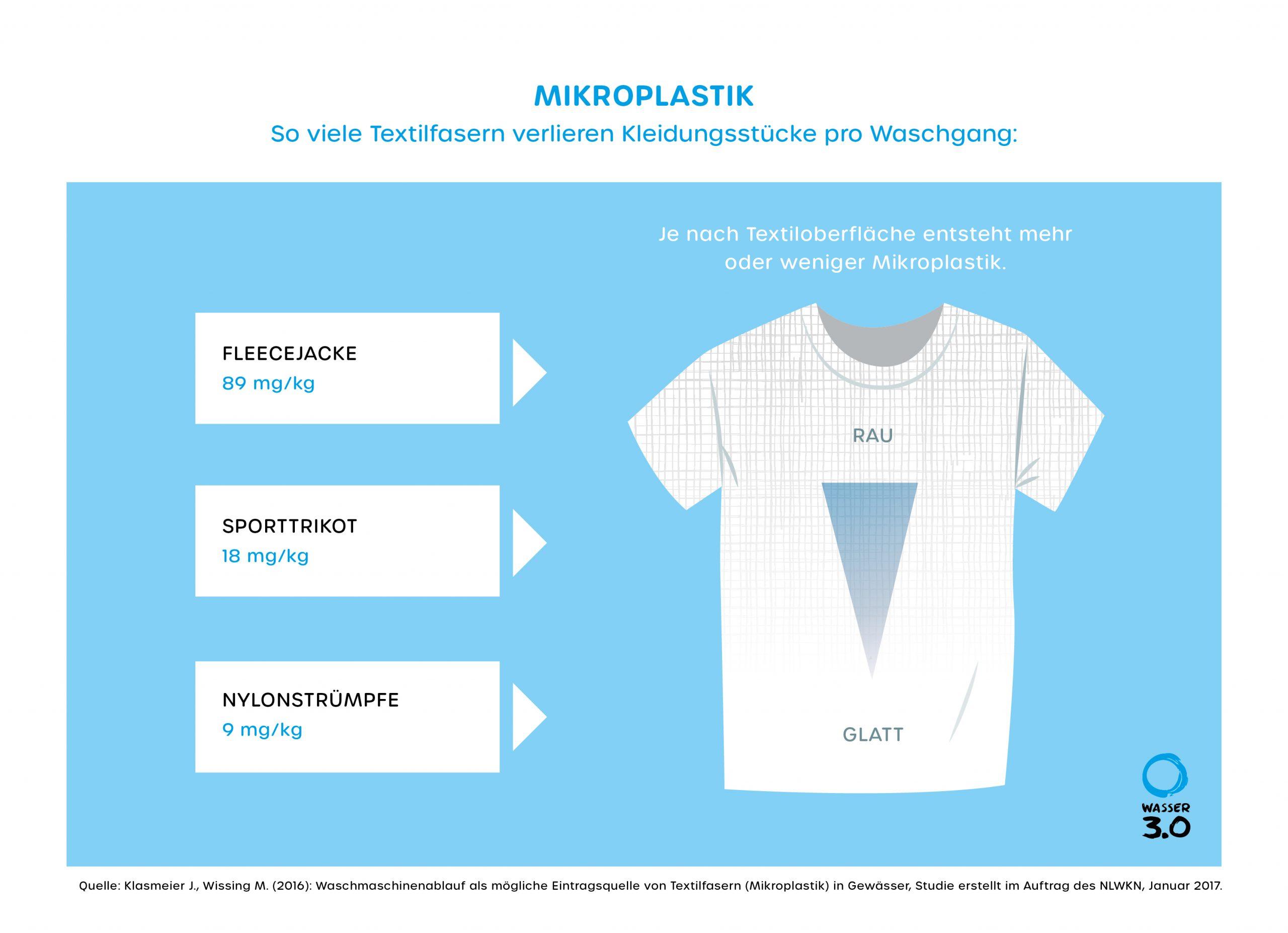 Mikroplastik aus der Waschmaschine - so viel Mikroplastik verlieren Kleidungsstücke während des Waschgangs
