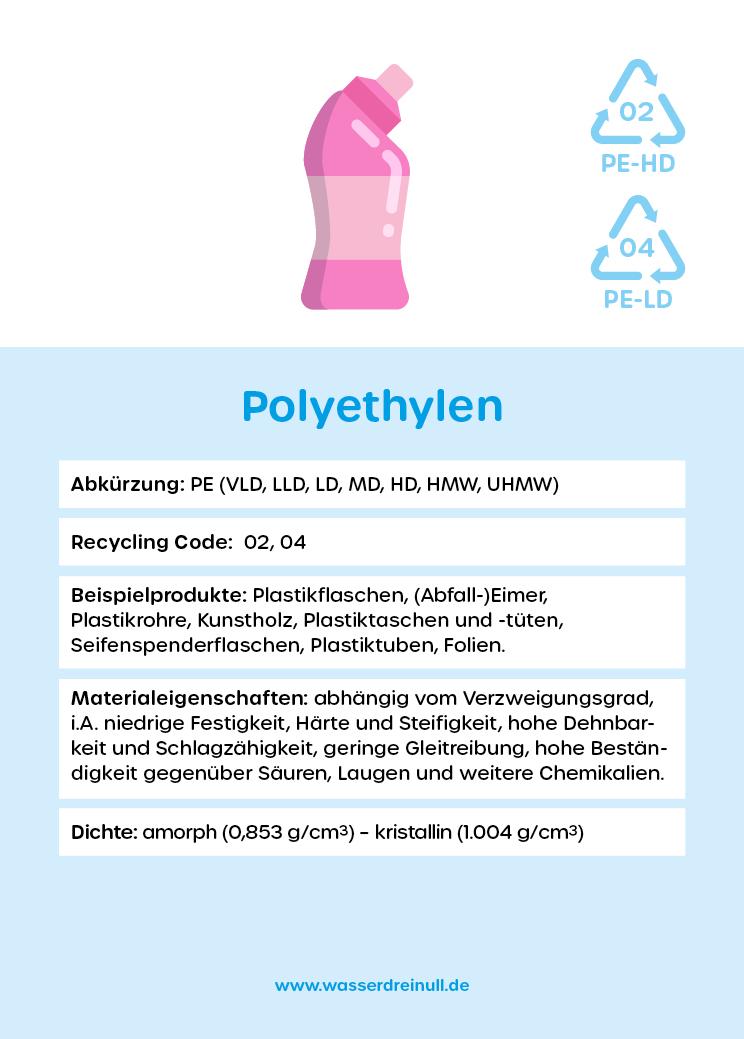 Polymerkarte PE