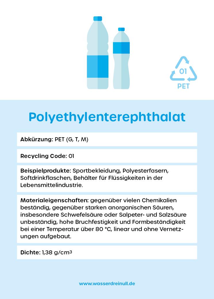 Polymerkarte PET