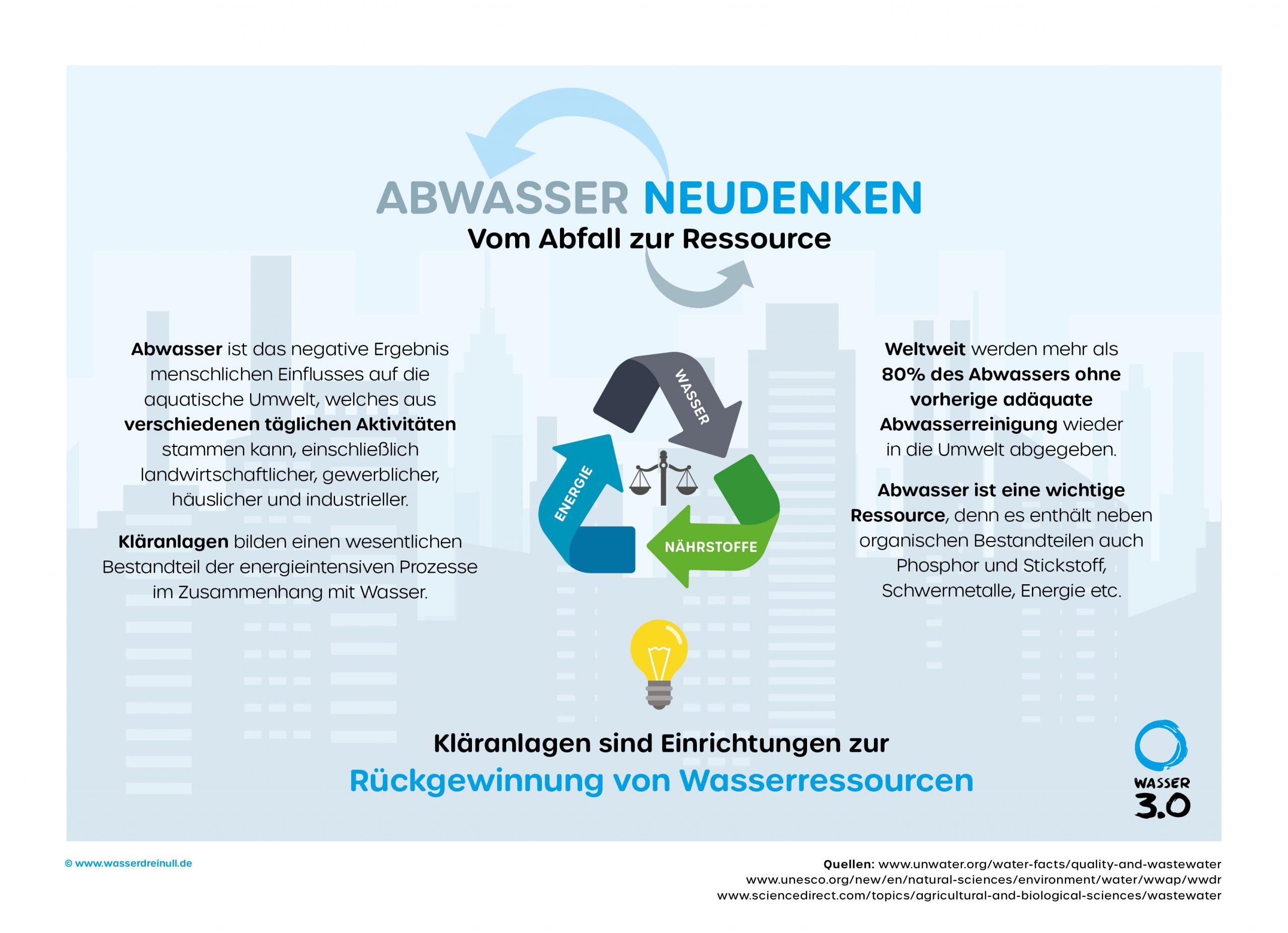 Abwasser als Ressource - Abwasser neu denken