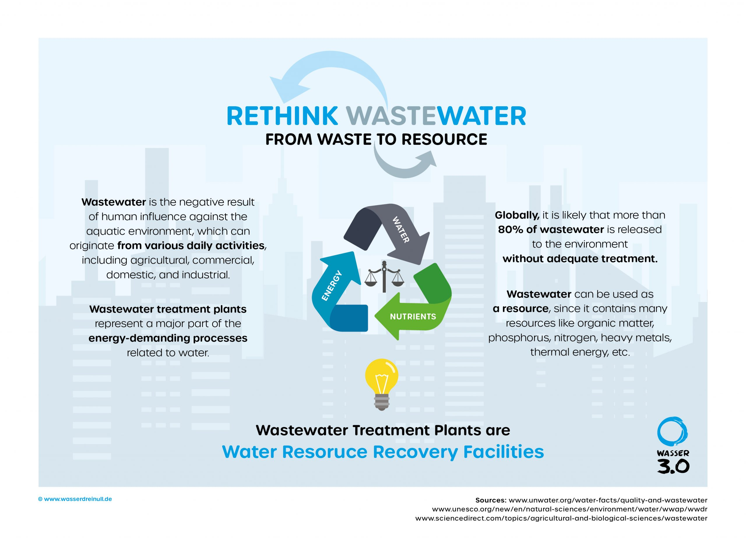 Wastewater as a resource