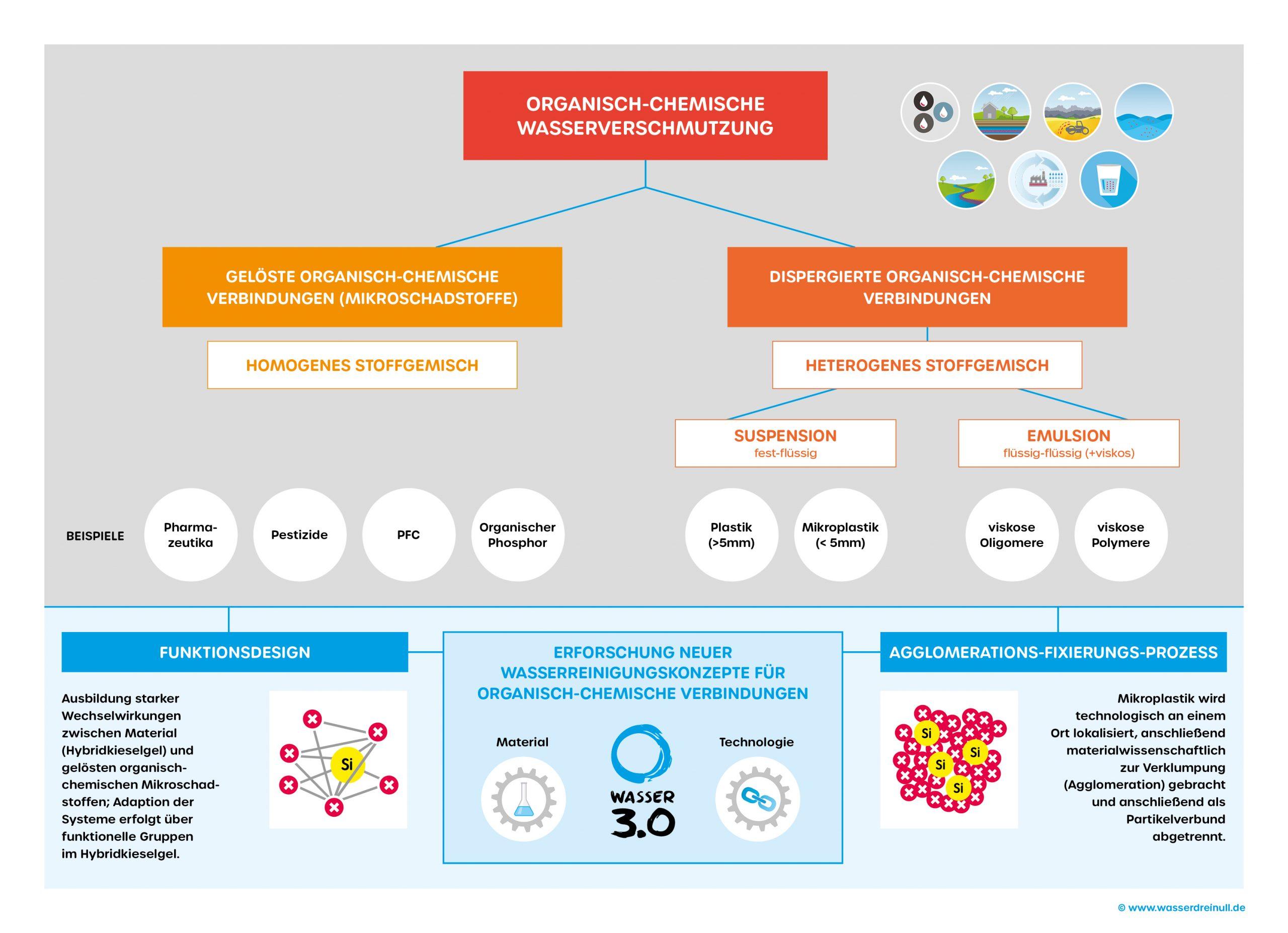 Übersichtsgrafik über organisch-chemische Wasserverschmutzungen und die <br> Anwendungs- und Lösungsorientierte Herangehensweise von Wasser 3.0 im Bereich der verantwortungsbewussten Forschung