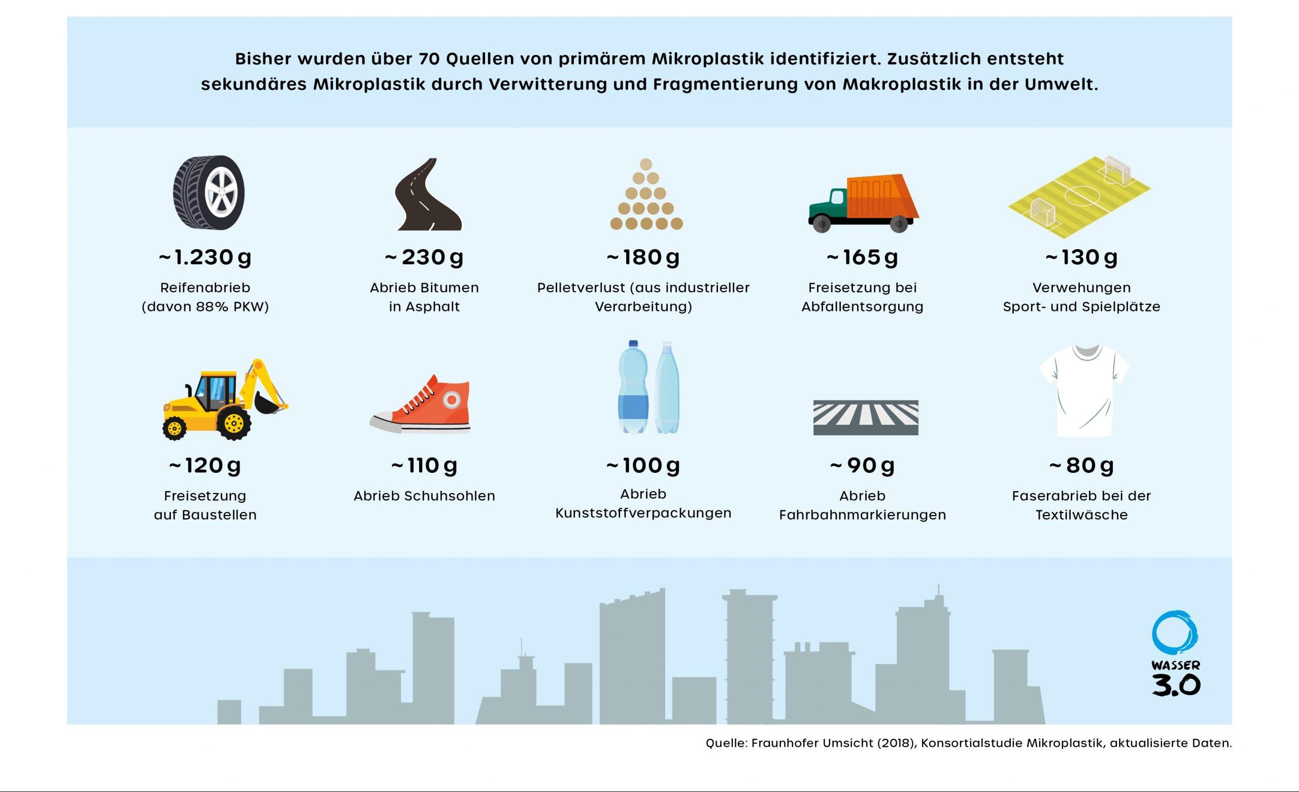 Wie viel Mikroplastik stamm aus welcher Quelle? Werte für Deutschland nach Konsortialstudie.