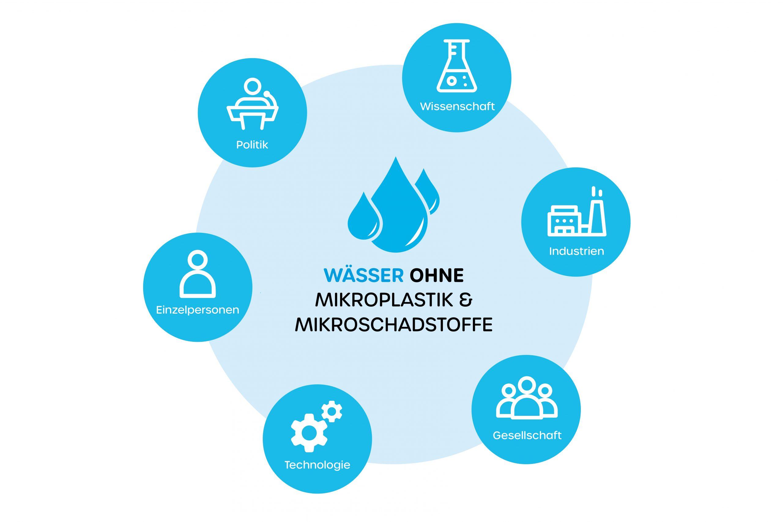 Wässer ohne Mikroplastik und Mikroschadstoffe - Akteure des Stakeholder-Dialog bei Wasser 3.0