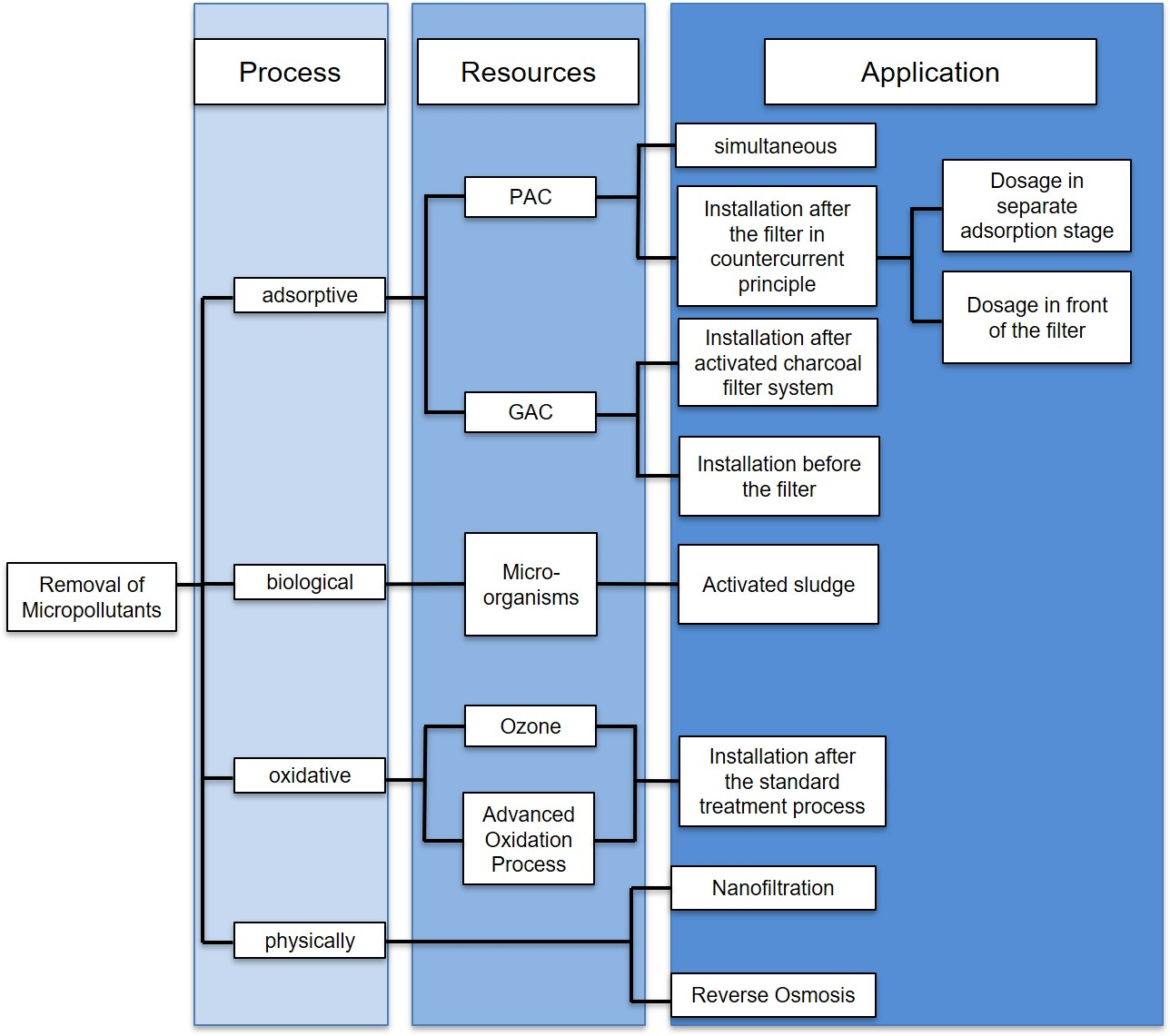 Overview about the state of the art for the removal of micropollutants from waters (here: wastewater treatment)