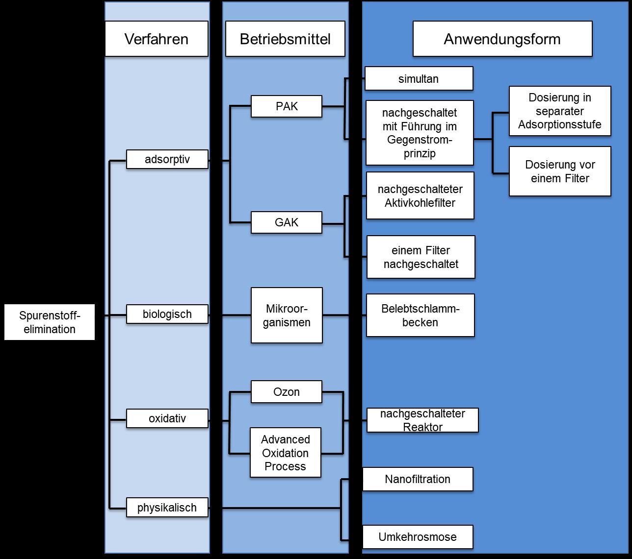 Übersicht über Möglichkeiten der Spurenstoffeliminierung aus Abwässern (modifiziert nach Kompetenzzentrum Spurenstoffe Baden-Württemberg, Deutschland)
