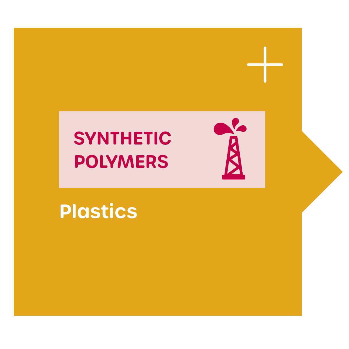 Plastics = synthetic polymers