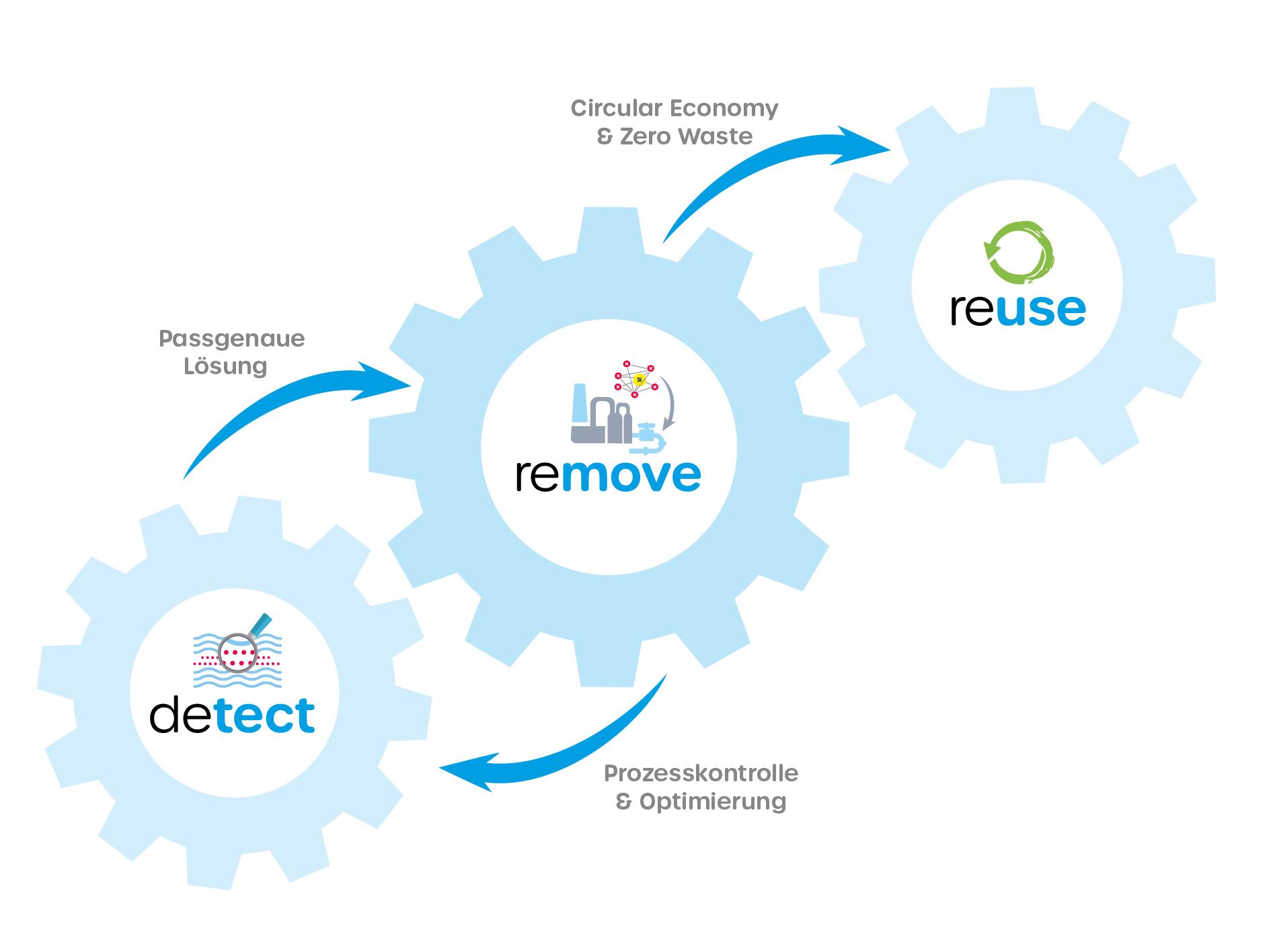 Wasser 3.0 detect | remove | reuse