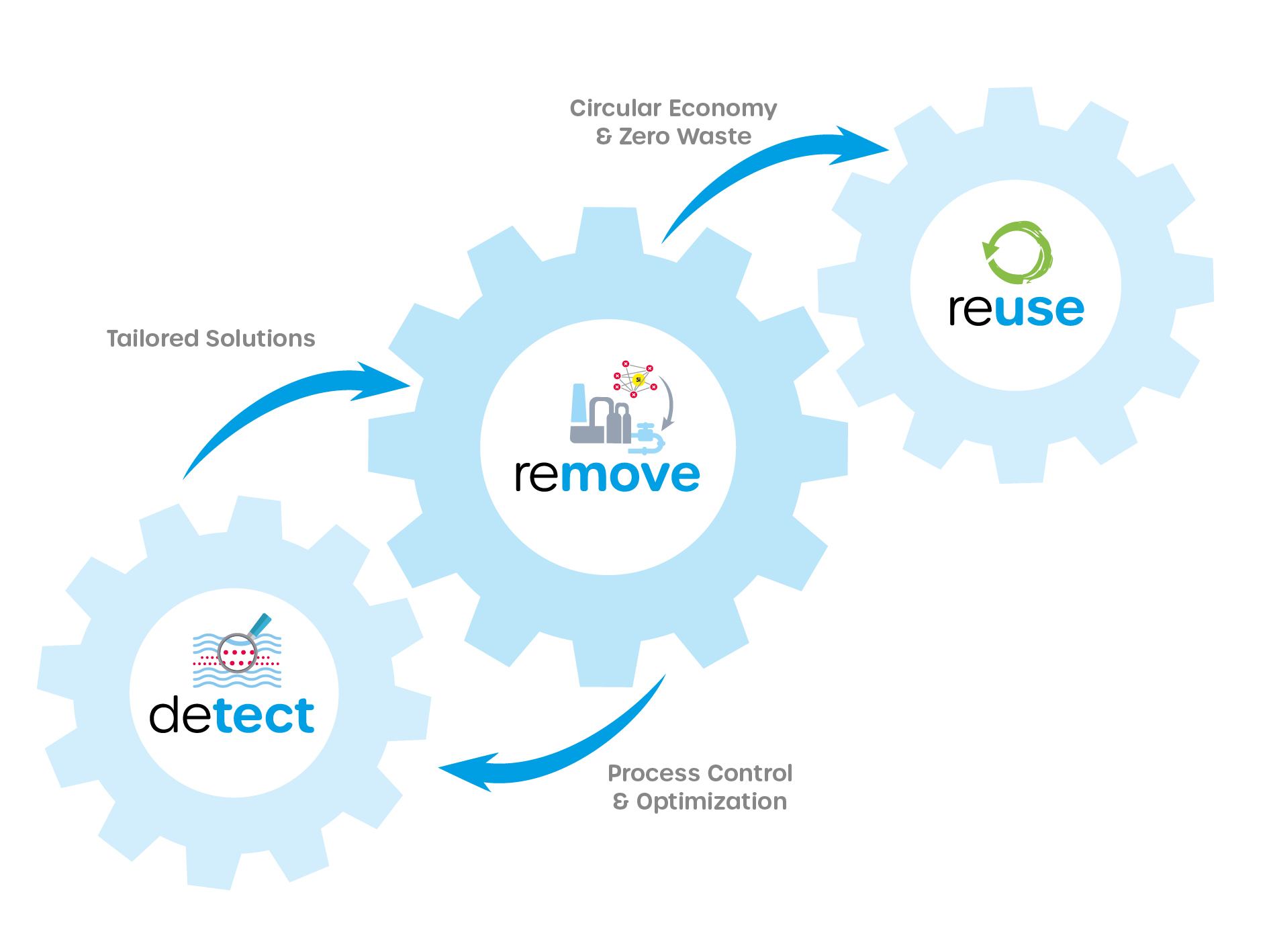 detect remove reuse microplastics and micrpollutants from various waters