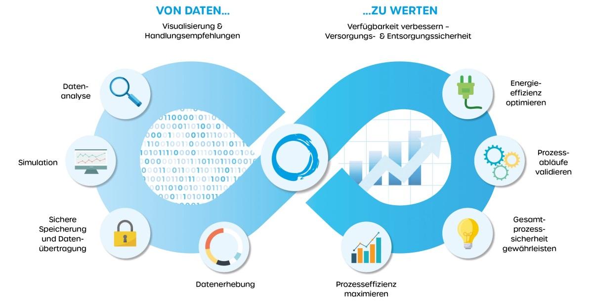 Aus Daten entstehen Werte - Wie durch den Einsatz von Big Data die Effizienz auf Kläranlagen und in industriellen Prozessen gesteigert werden kann.