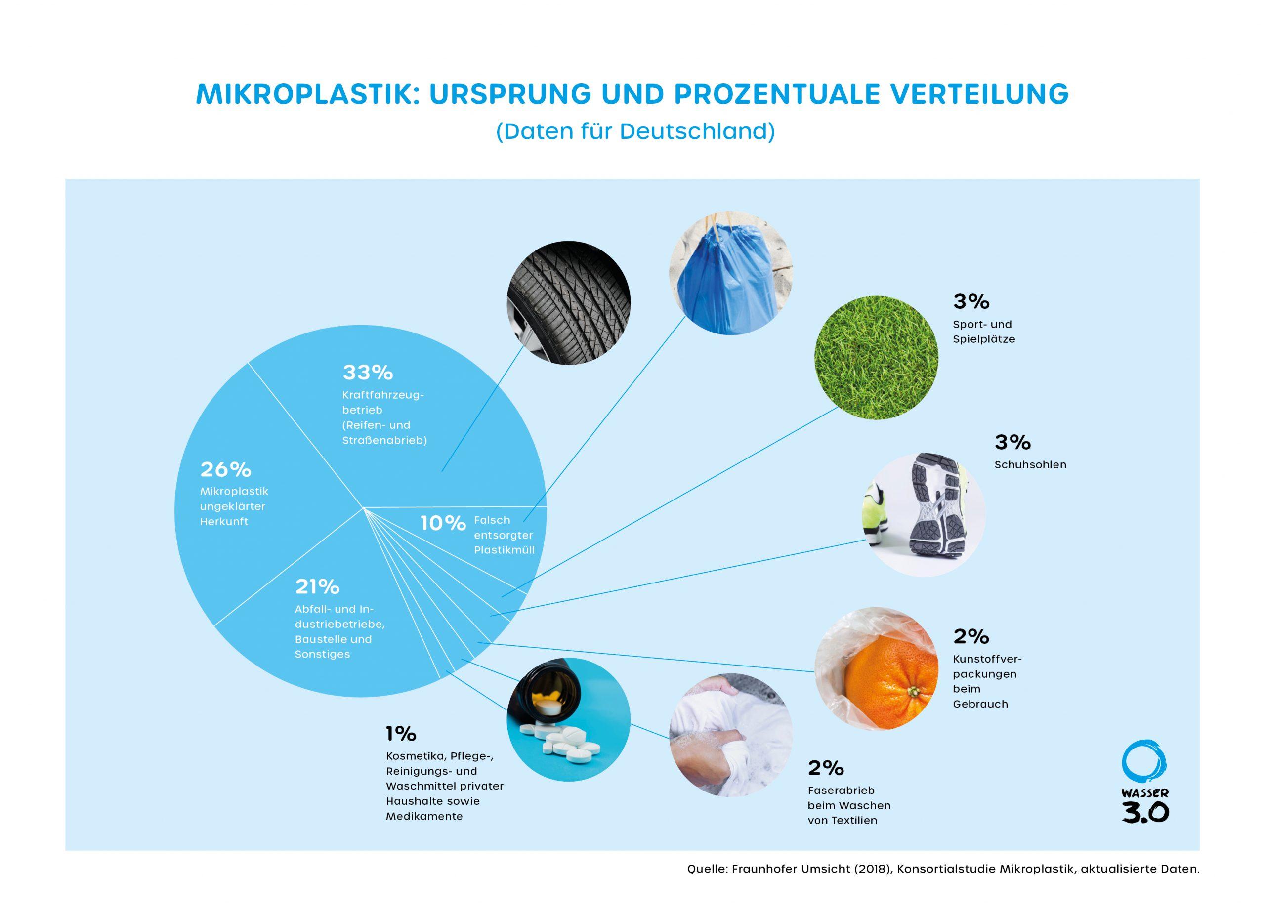 Mikroplastik: Ursprung und prozentuale Verteilung