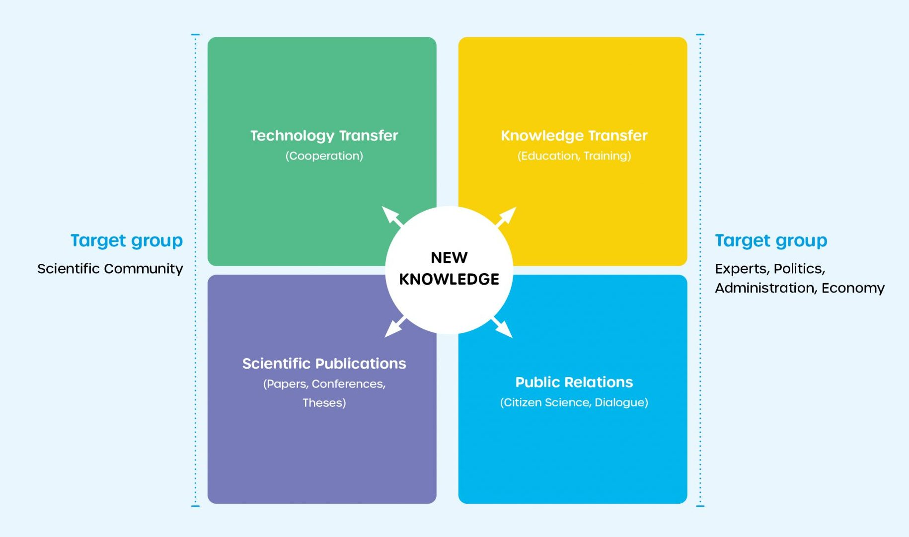 Overview about our understanding of knowledge transfer