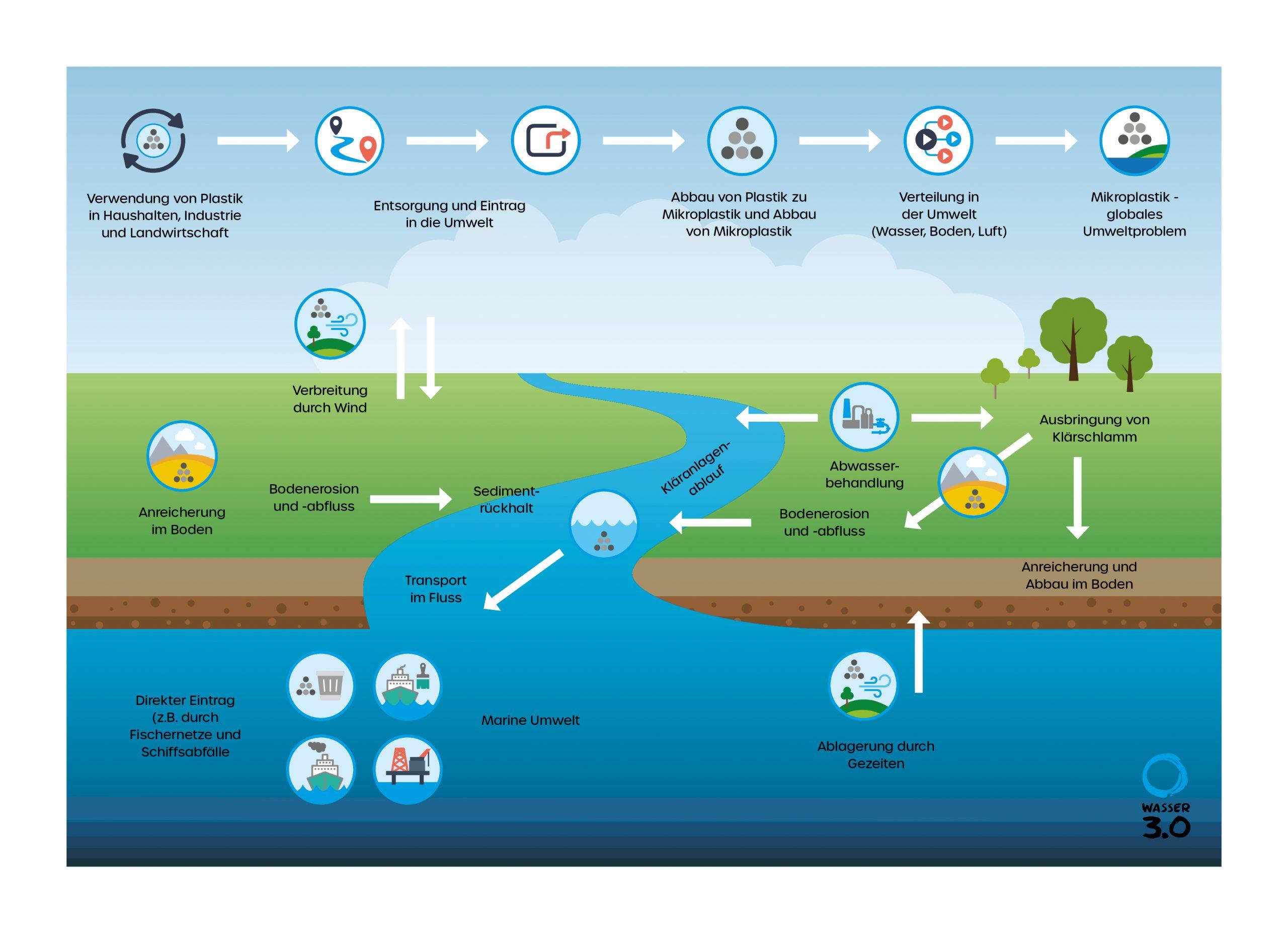 Mikroplastik in der Umwelt: Wie kommt es in die Umwelt, wie verteilt es sich und warum wird es zum globalen Umweltproblem?