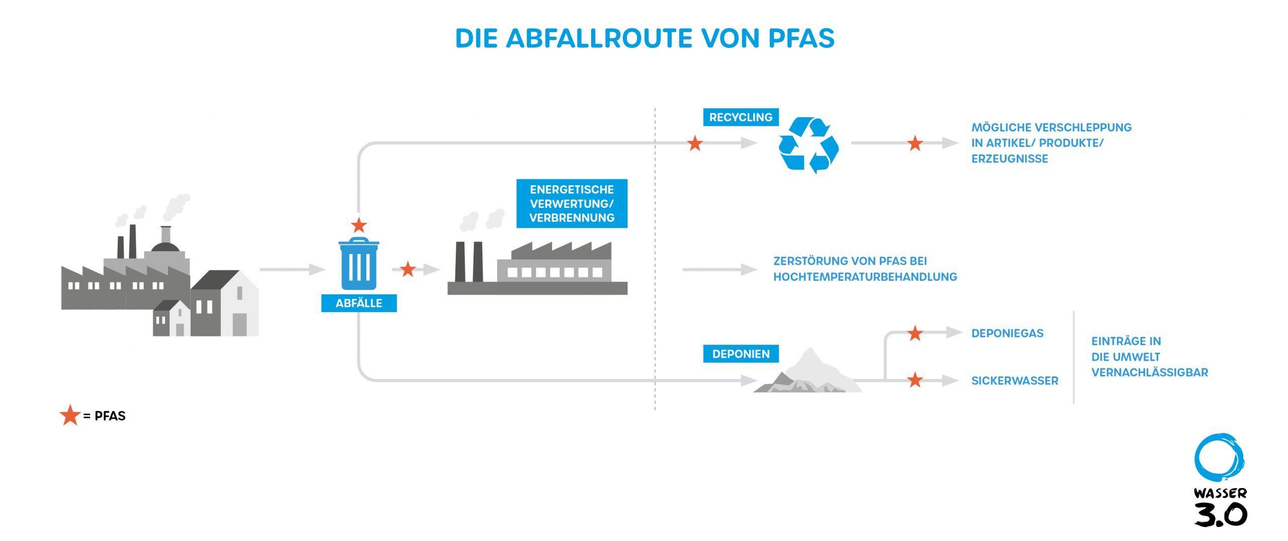 Per- und Polyfluorierte Kohlenwasserstoffe