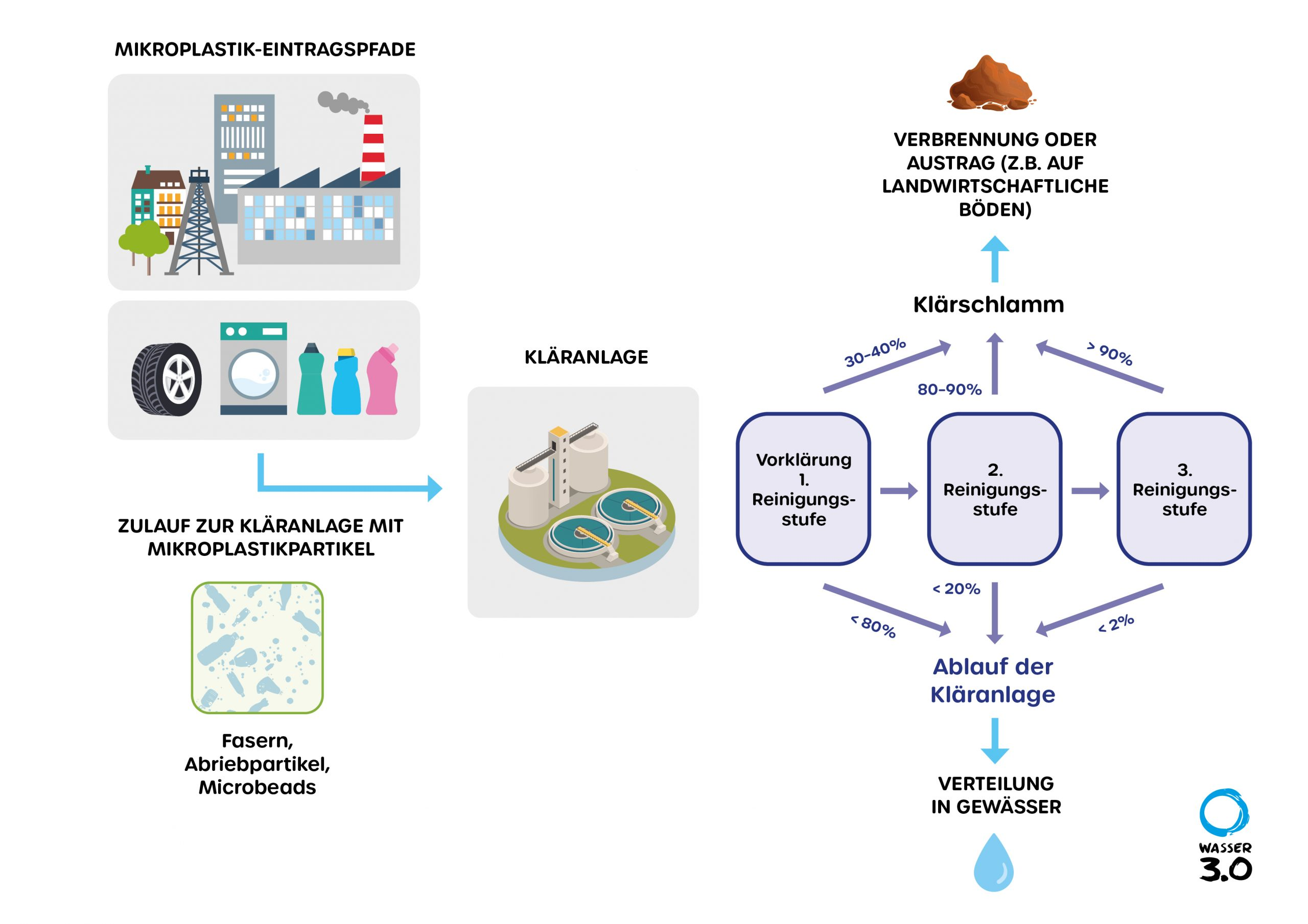 Mikroplastik in Kläranlagen