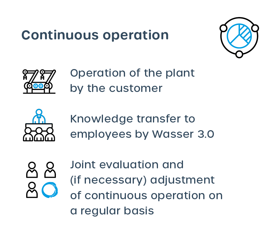 Step 6: Continuous operations at your site with our material-technology solution