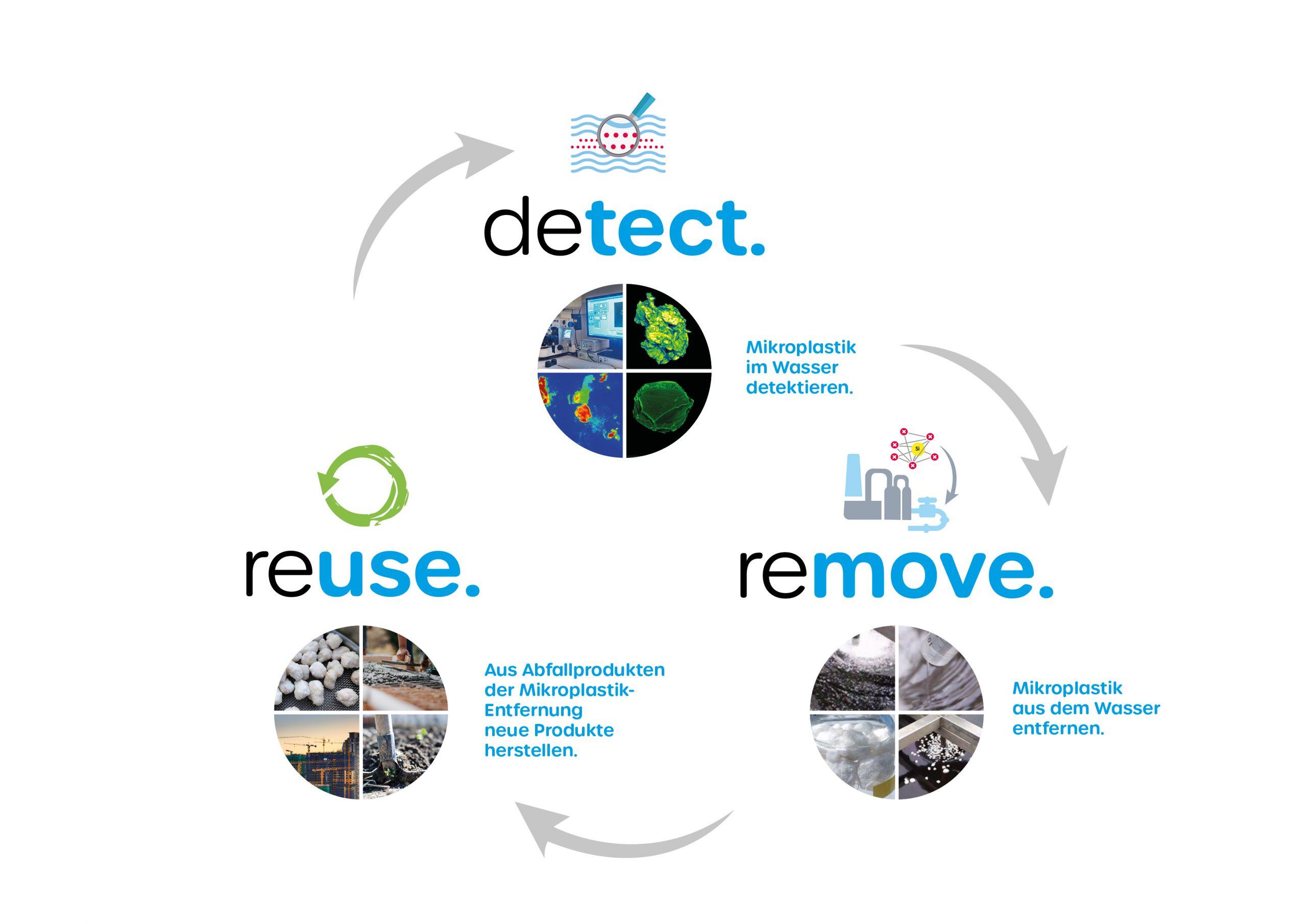 detectremovereuse beschreibt die Wasser 3.0 im Bereich circular economy. Nur wer den Kreislauf schließt, arbeitet nachhaltig. Die Wiederverwertung unserer Agglomerate erforschen wir bei reuse.